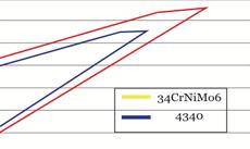 Rod - Silver Line graph