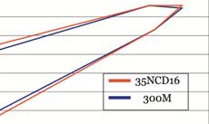 Rod - Golden Line graph